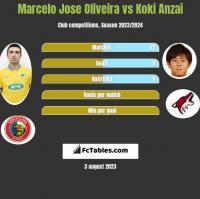Marcelo Jose Oliveira vs Koki Anzai h2h player stats