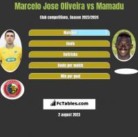 Marcelo Jose Oliveira vs Mamadu h2h player stats