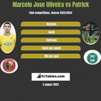 Marcelo Jose Oliveira vs Patrick h2h player stats