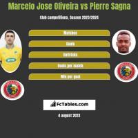 Marcelo Jose Oliveira vs Pierre Sagna h2h player stats