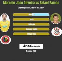 Marcelo Jose Oliveira vs Rafael Ramos h2h player stats