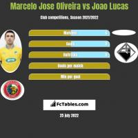 Marcelo Jose Oliveira vs Joao Lucas h2h player stats