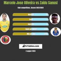 Marcelo Jose Oliveira vs Zaidu Sanusi h2h player stats