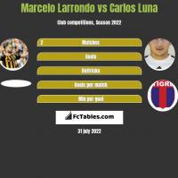 Marcelo Larrondo vs Carlos Luna h2h player stats