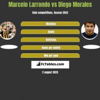 Marcelo Larrondo vs Diego Morales h2h player stats