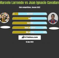 Marcelo Larrondo vs Juan Ignacio Cavallaro h2h player stats
