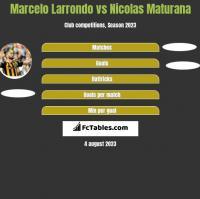 Marcelo Larrondo vs Nicolas Maturana h2h player stats