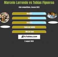 Marcelo Larrondo vs Tobias Figueroa h2h player stats