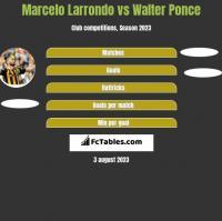 Marcelo Larrondo vs Walter Ponce h2h player stats