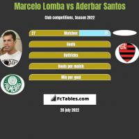 Marcelo Lomba vs Aderbar Santos h2h player stats