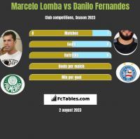 Marcelo Lomba vs Danilo Fernandes h2h player stats