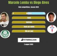 Marcelo Lomba vs Diego Alves h2h player stats