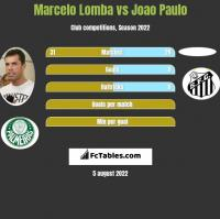 Marcelo Lomba vs Joao Paulo h2h player stats