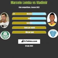 Marcelo Lomba vs Vladimir h2h player stats