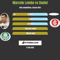 Marcelo Lomba vs Daniel h2h player stats