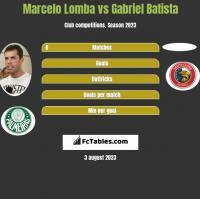 Marcelo Lomba vs Gabriel Batista h2h player stats