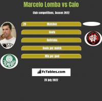 Marcelo Lomba vs Caio h2h player stats