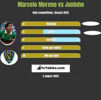 Marcelo Moreno vs Juninho h2h player stats