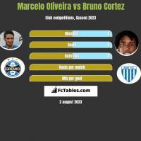 Marcelo Oliveira vs Bruno Cortez h2h player stats