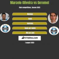 Marcelo Oliveira vs Geromel h2h player stats