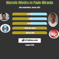 Marcelo Oliveira vs Paulo Miranda h2h player stats