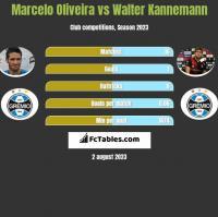 Marcelo Oliveira vs Walter Kannemann h2h player stats