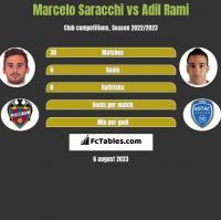 Marcelo Saracchi vs Adil Rami h2h player stats