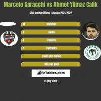 Marcelo Saracchi vs Ahmet Yilmaz Calik h2h player stats