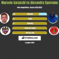 Marcelo Saracchi vs Alexandru Epureanu h2h player stats