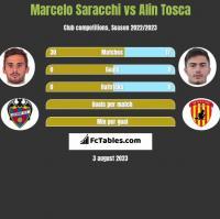 Marcelo Saracchi vs Alin Tosca h2h player stats
