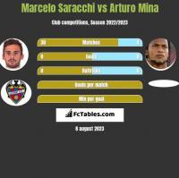 Marcelo Saracchi vs Arturo Mina h2h player stats