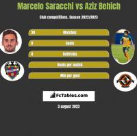 Marcelo Saracchi vs Aziz Behich h2h player stats