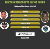 Marcelo Saracchi vs Carlos Ponck h2h player stats