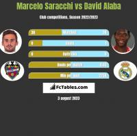 Marcelo Saracchi vs David Alaba h2h player stats