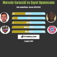 Marcelo Saracchi vs Dayot Upamecano h2h player stats