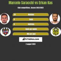 Marcelo Saracchi vs Erkan Kas h2h player stats