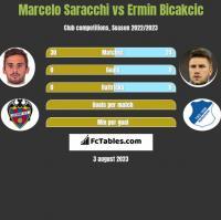 Marcelo Saracchi vs Ermin Bicakcic h2h player stats