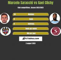 Marcelo Saracchi vs Gael Clichy h2h player stats