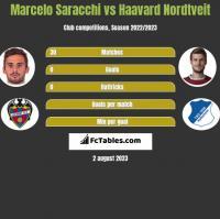 Marcelo Saracchi vs Haavard Nordtveit h2h player stats