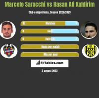 Marcelo Saracchi vs Hasan Ali Kaldirim h2h player stats