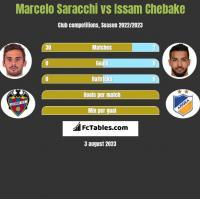 Marcelo Saracchi vs Issam Chebake h2h player stats