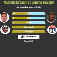 Marcelo Saracchi vs Jerome Boateng h2h player stats
