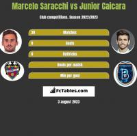 Marcelo Saracchi vs Junior Caicara h2h player stats