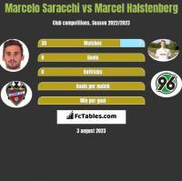 Marcelo Saracchi vs Marcel Halstenberg h2h player stats