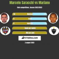 Marcelo Saracchi vs Mariano h2h player stats