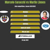 Marcelo Saracchi vs Martin Linnes h2h player stats