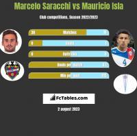 Marcelo Saracchi vs Mauricio Isla h2h player stats