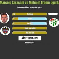 Marcelo Saracchi vs Mehmet Erdem Ugurlu h2h player stats