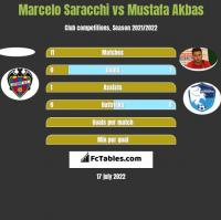 Marcelo Saracchi vs Mustafa Akbas h2h player stats