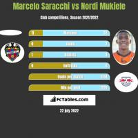 Marcelo Saracchi vs Nordi Mukiele h2h player stats
